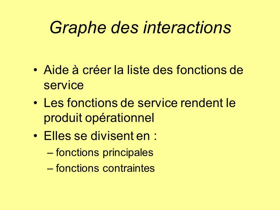 Graphe des interactions Aide à créer la liste des fonctions de service Les fonctions de service rendent le produit opérationnel Elles se divisent en :