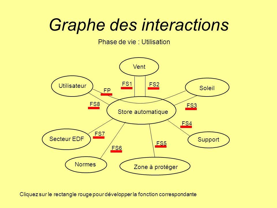Graphe des interactions Soleil Store automatique Vent Utilisateur Secteur EDF Normes Support Zone à protéger Phase de vie : Utilisation FS1 FS2 FS3 FS4 FS5 FS6 FS7 FS8 FP Cliquez sur le rectangle rouge pour développer la fonction correspondante