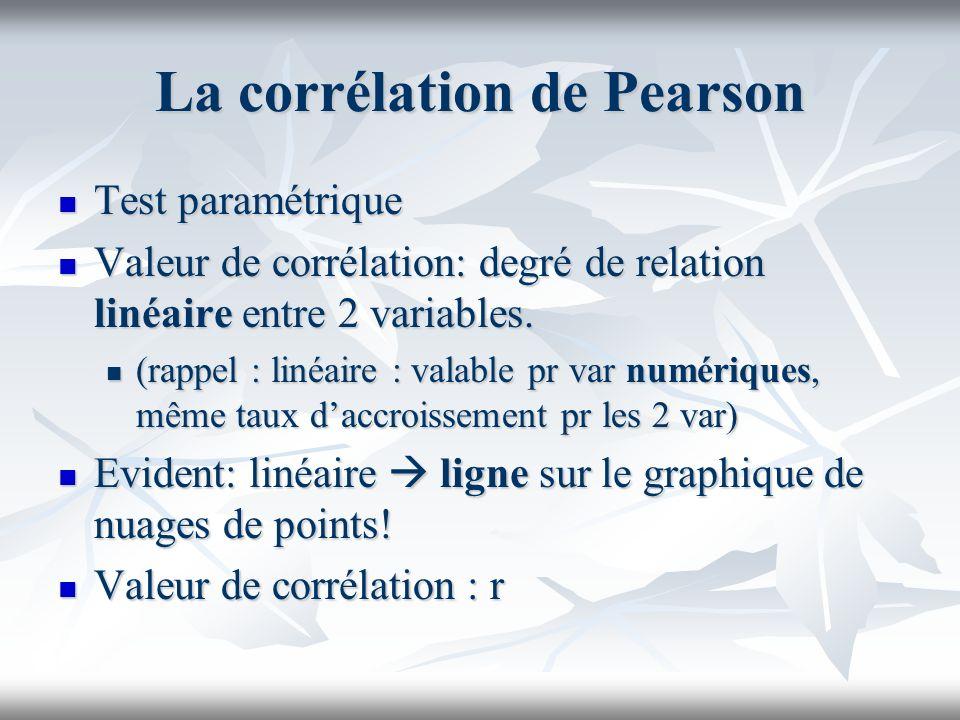 La corrélation de Pearson Test paramétrique Test paramétrique Valeur de corrélation: degré de relation linéaire entre 2 variables.