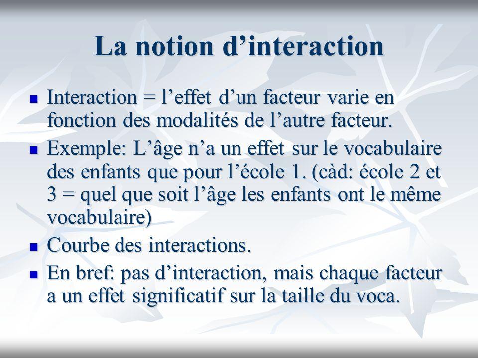 La notion dinteraction Interaction = leffet dun facteur varie en fonction des modalités de lautre facteur.