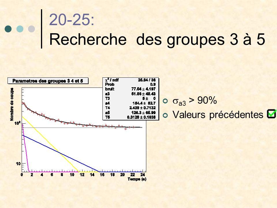 20-25: Recherche des groupes 3 à 5 a3 > 90% Valeurs précédentes