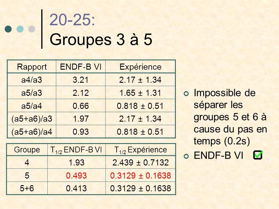 20-25: Groupes 3 à 5 RapportENDF-B VIExpérience a4/a3 3.212.17 ± 1.34 a5/a3 2.121.65 ± 1.31 a5/a4 0.660.818 ± 0.51 (a5+a6)/a3 1.972.17 ± 1.34 (a5+a6)/