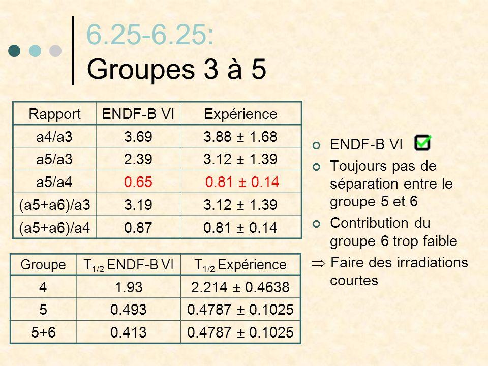 6.25-6.25: Groupes 3 à 5 ENDF-B VI Toujours pas de séparation entre le groupe 5 et 6 Contribution du groupe 6 trop faible Faire des irradiations court
