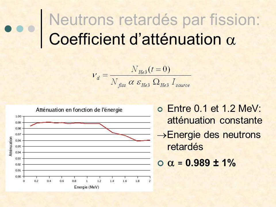 Neutrons retardés par fission: Coefficient datténuation Entre 0.1 et 1.2 MeV: atténuation constante Energie des neutrons retardés = 0.989 ± 1%