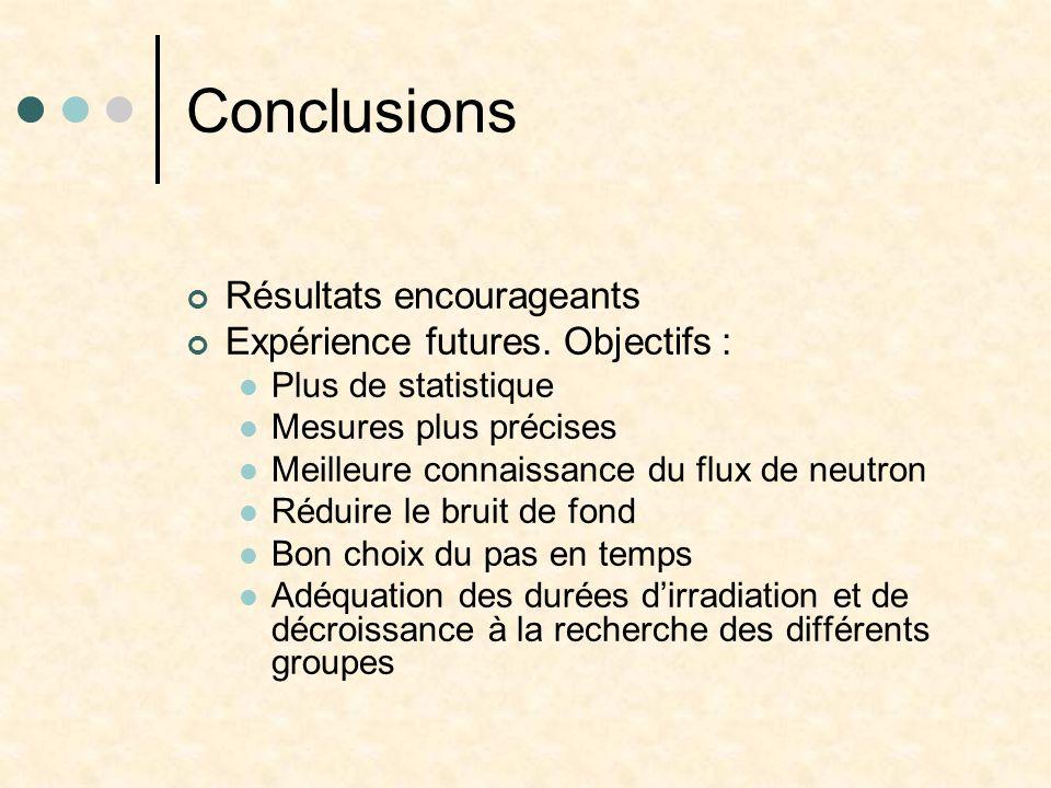 Conclusions Résultats encourageants Expérience futures. Objectifs : Plus de statistique Mesures plus précises Meilleure connaissance du flux de neutro