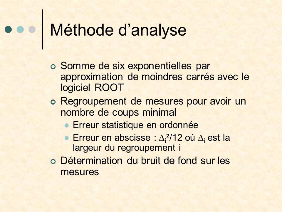 Méthode danalyse Somme de six exponentielles par approximation de moindres carrés avec le logiciel ROOT Regroupement de mesures pour avoir un nombre d