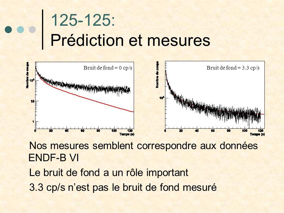 125-125: Prédiction et mesures Nos mesures semblent correspondre aux données ENDF-B VI Le bruit de fond a un rôle important 3.3 cp/s nest pas le bruit