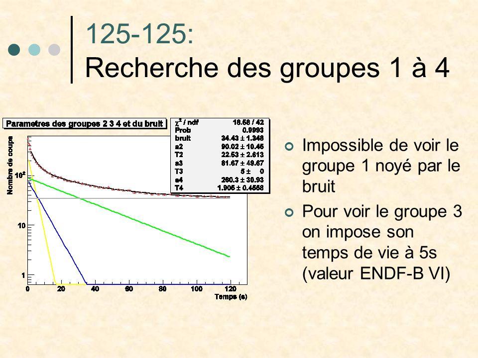 125-125: Recherche des groupes 1 à 4 Impossible de voir le groupe 1 noyé par le bruit Pour voir le groupe 3 on impose son temps de vie à 5s (valeur EN