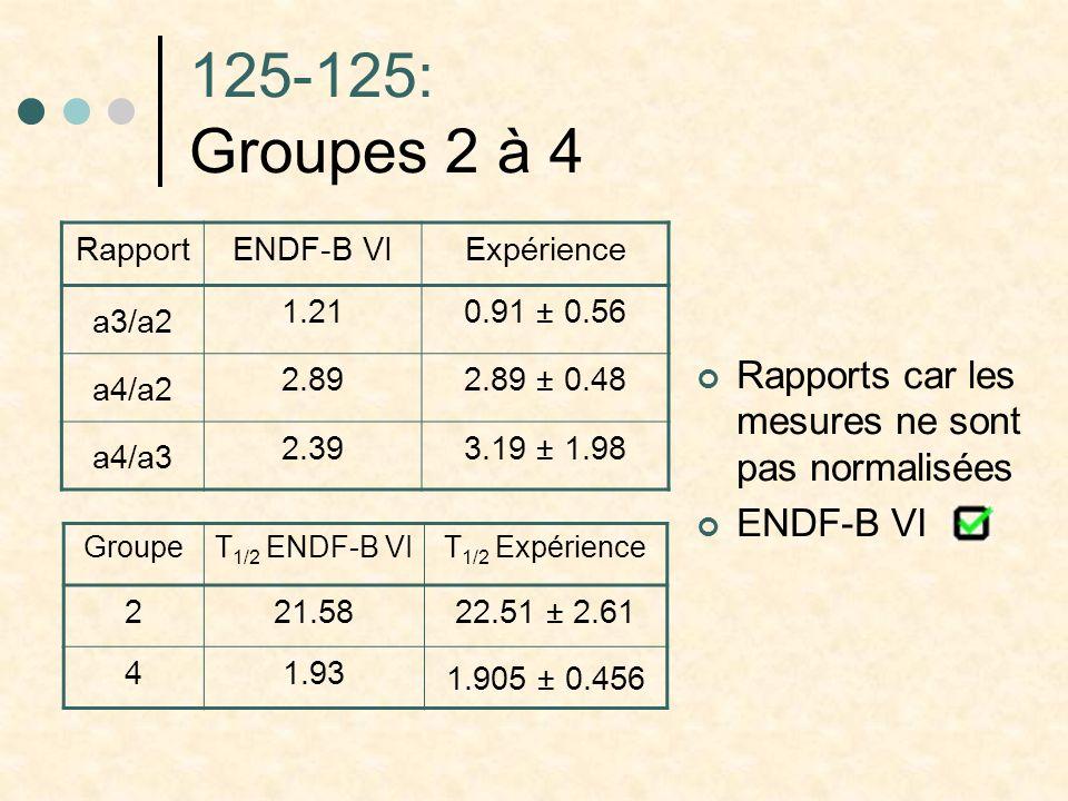 125-125: Groupes 2 à 4 RapportENDF-B VIExpérience a3/a2 1.210.91 ± 0.56 a4/a2 2.892.89 ± 0.48 a4/a3 2.393.19 ± 1.98 GroupeT 1/2 ENDF-B VIT 1/2 Expérience 221.5822.51 ± 2.61 41.93 1.905 ± 0.456 Rapports car les mesures ne sont pas normalisées ENDF-B VI