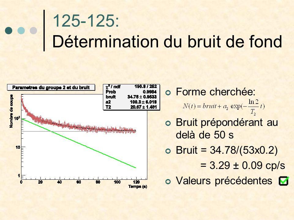 125-125: Détermination du bruit de fond Forme cherchée: Bruit prépondérant au delà de 50 s Bruit = 34.78/(53x0.2) = 3.29 ± 0.09 cp/s Valeurs précédent