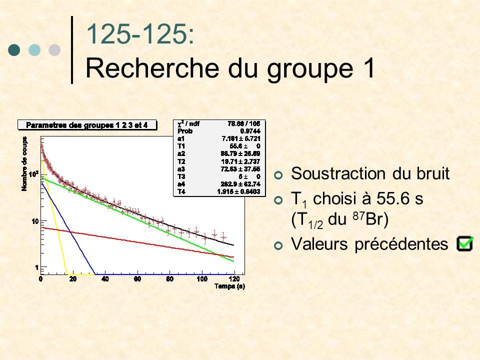 125-125: Recherche du groupe 1 Soustraction du bruit T 1 choisi à 55.6 s (T 1/2 du 87 Br) Valeurs précédentes