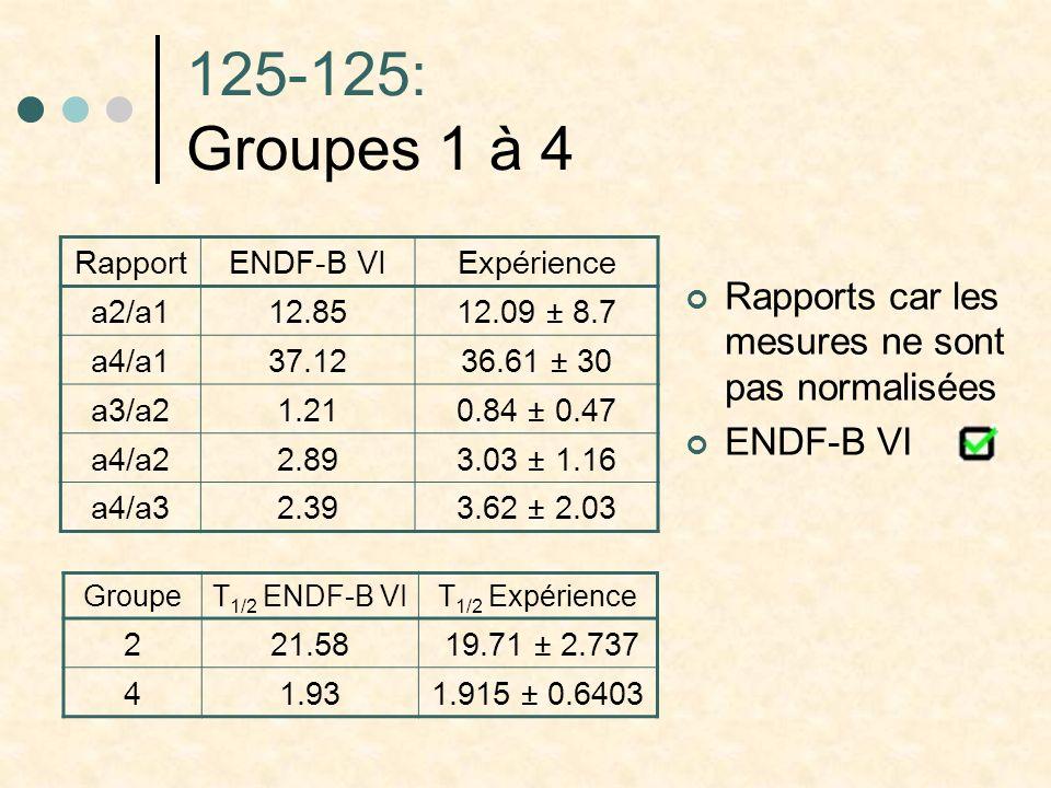 125-125: Groupes 1 à 4 RapportENDF-B VIExpérience a2/a1 12.8512.09 ± 8.7 a4/a1 37.1236.61 ± 30 a3/a2 1.210.84 ± 0.47 a4/a2 2.893.03 ± 1.16 a4/a3 2.393