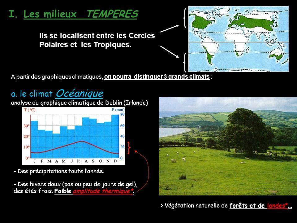 I.Les milieux TEMPERES a.