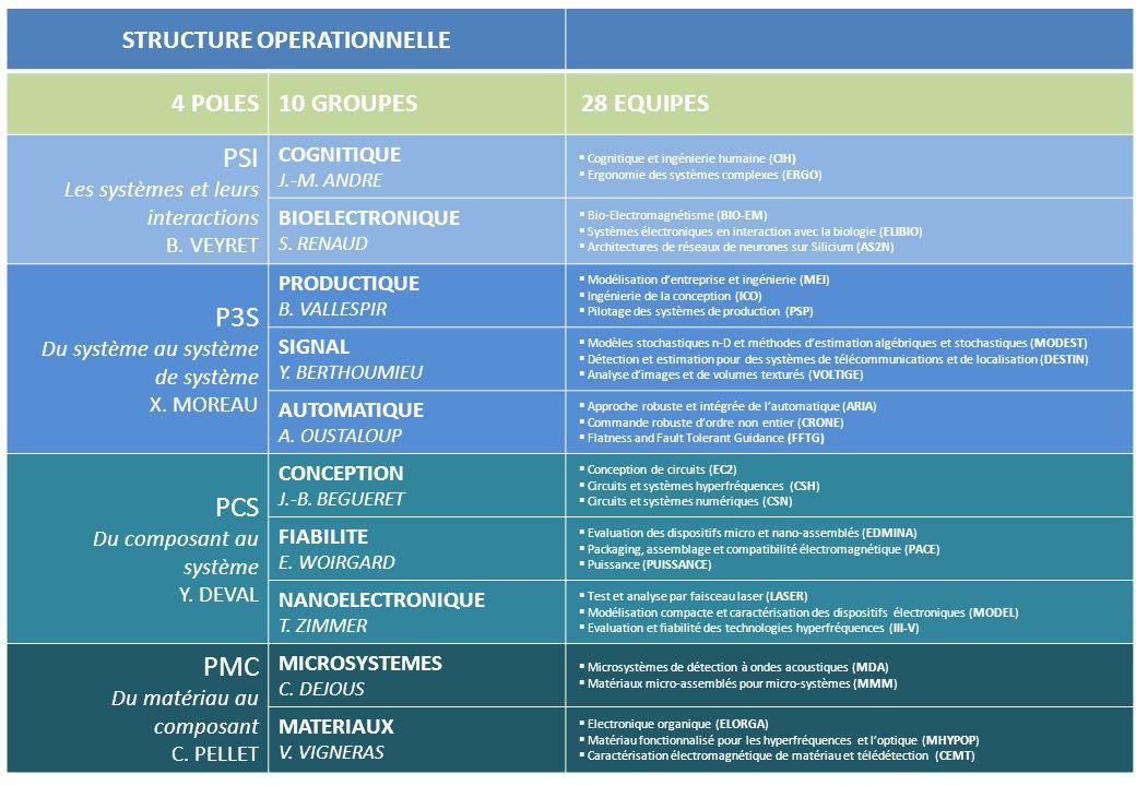 STRUCTURE OPERATIONNELLE 4 POLES10 GROUPES 28 EQUIPES PSI Les systèmes et leurs interactions B. VEYRET COGNITIQUE J.-M. ANDRE Cognitique et ingénierie