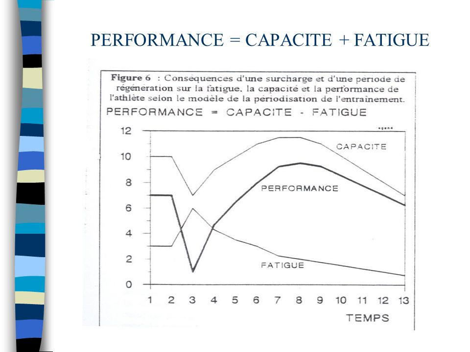 PERFORMANCE = CAPACITE + FATIGUE