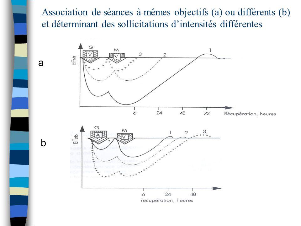 Association de séances à mêmes objectifs (a) ou différents (b) et déterminant des sollicitations dintensités différentes a b
