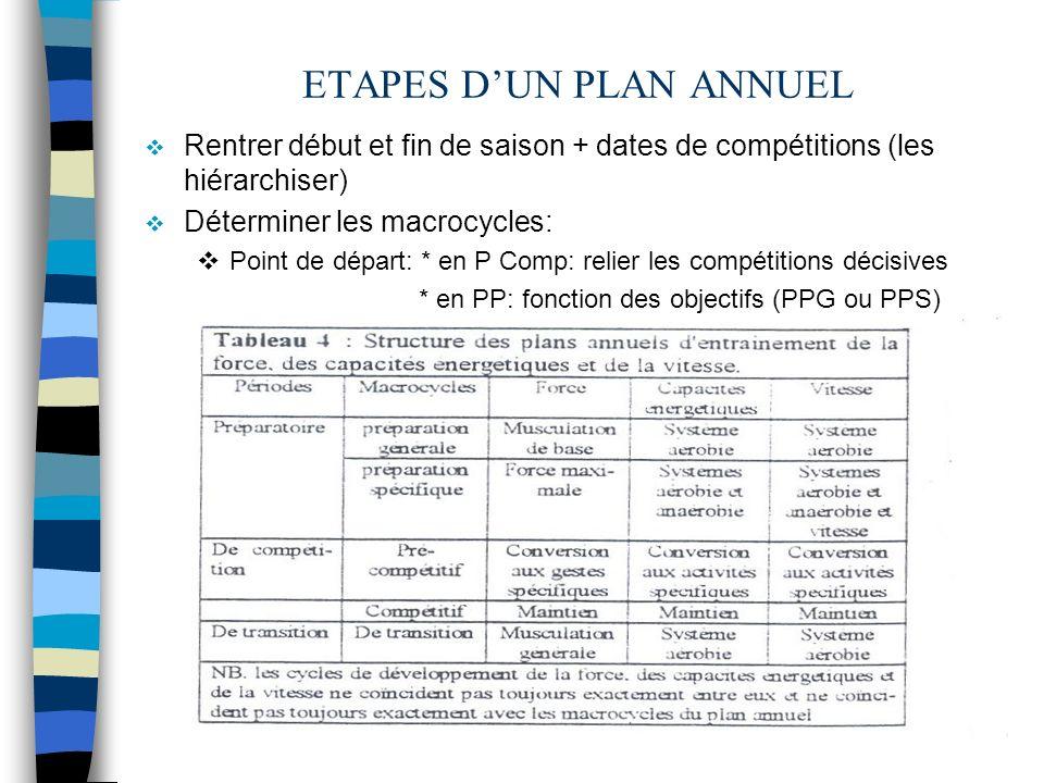 ETAPES DUN PLAN ANNUEL Rentrer début et fin de saison + dates de compétitions (les hiérarchiser) Déterminer les macrocycles: Point de départ: * en P C
