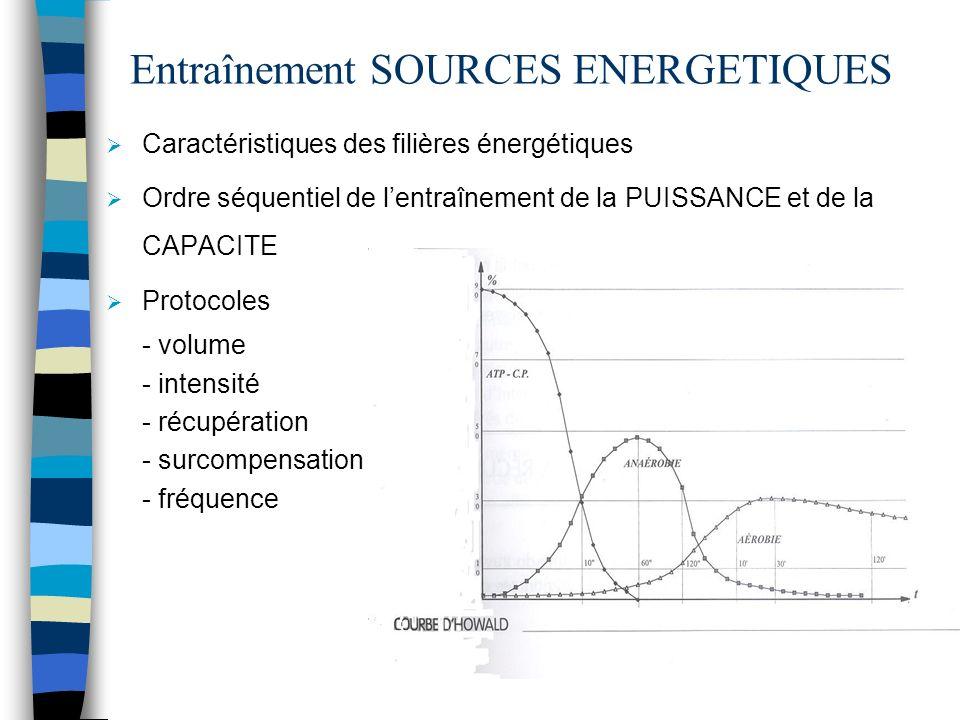Entraînement SOURCES ENERGETIQUES Caractéristiques des filières énergétiques Ordre séquentiel de lentraînement de la PUISSANCE et de la CAPACITE Proto
