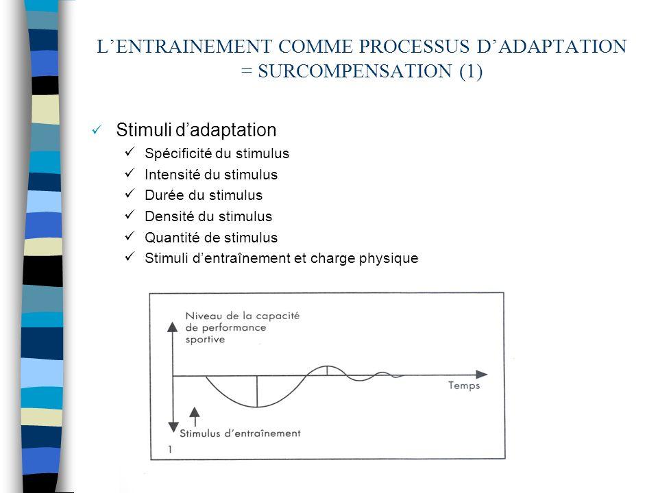 LENTRAINEMENT COMME PROCESSUS DADAPTATION = SURCOMPENSATION (1) Stimuli dadaptation Spécificité du stimulus Intensité du stimulus Durée du stimulus De