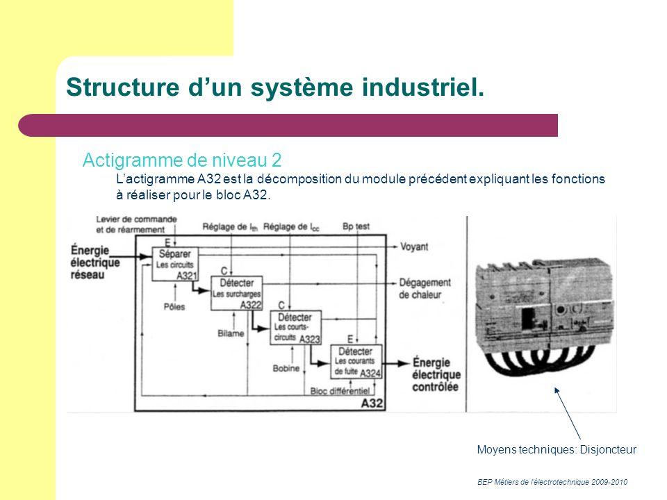 BEP Métiers de lélectrotechnique 2009-2010 Structure dun système industriel. Actigramme de niveau 2 Lactigramme A32 est la décomposition du module pré