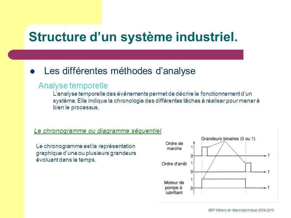BEP Métiers de lélectrotechnique 2009-2010 Structure dun système industriel. Les différentes méthodes danalyse Analyse temporelle Lanalyse temporelle