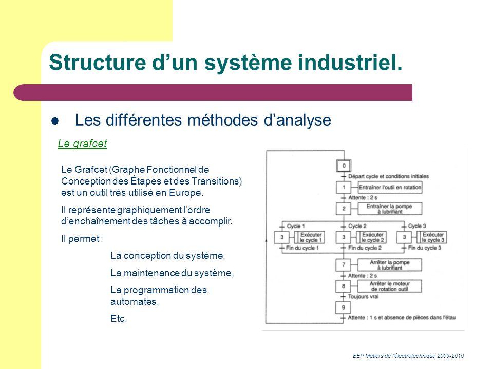 BEP Métiers de lélectrotechnique 2009-2010 Structure dun système industriel. Les différentes méthodes danalyse Le grafcet Le Grafcet (Graphe Fonctionn