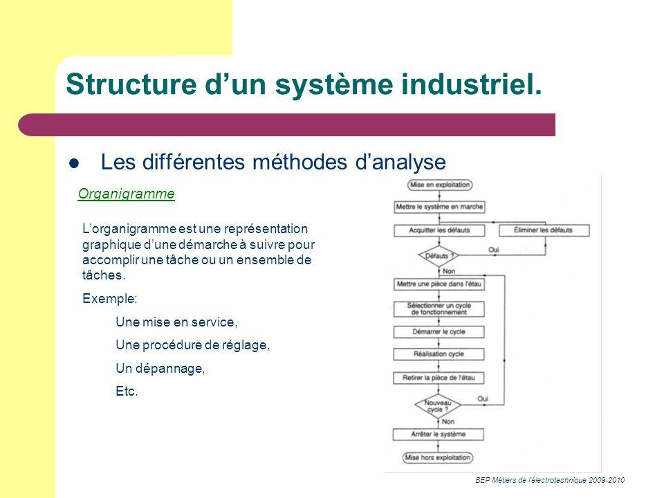 BEP Métiers de lélectrotechnique 2009-2010 Structure dun système industriel. Les différentes méthodes danalyse Organigramme Lorganigramme est une repr