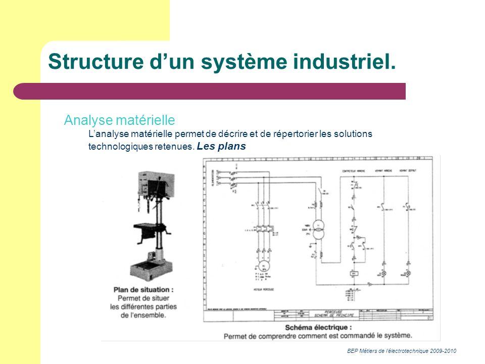 BEP Métiers de lélectrotechnique 2009-2010 Structure dun système industriel. Analyse matérielle Lanalyse matérielle permet de décrire et de répertorie