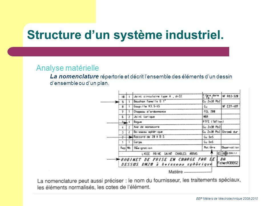 BEP Métiers de lélectrotechnique 2009-2010 Structure dun système industriel. Analyse matérielle La nomenclature répertorie et décrit lensemble des élé