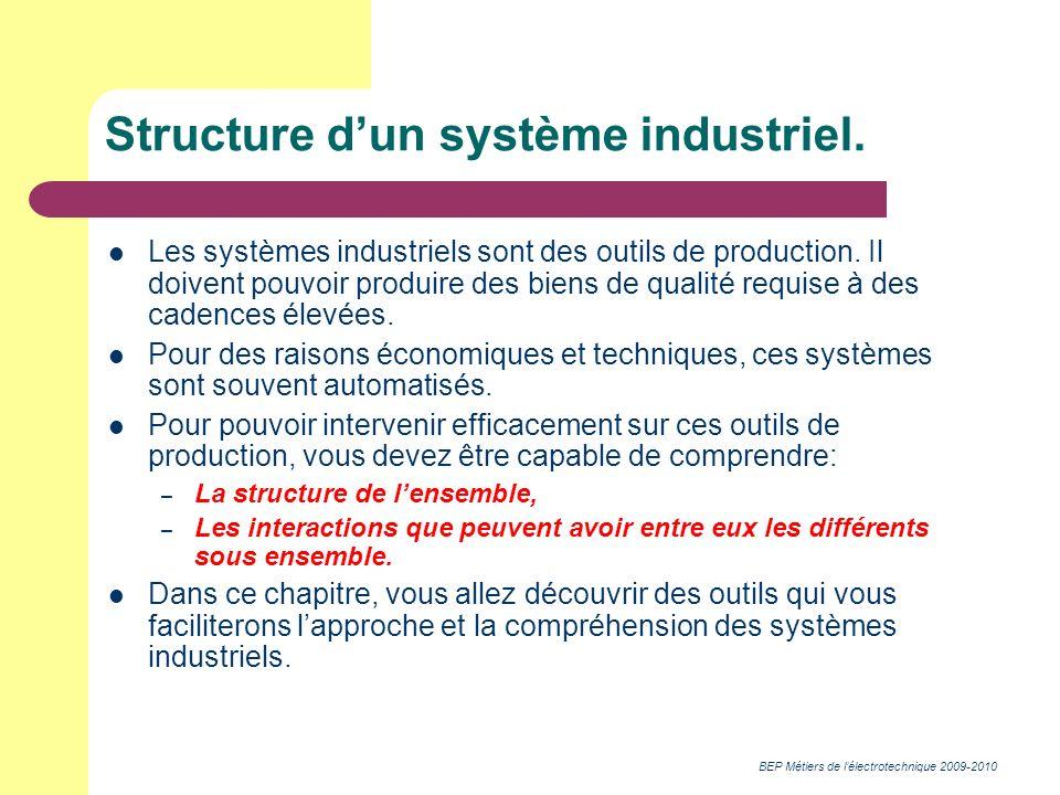 BEP Métiers de lélectrotechnique 2009-2010 Structure dun système industriel. Les systèmes industriels sont des outils de production. Il doivent pouvoi