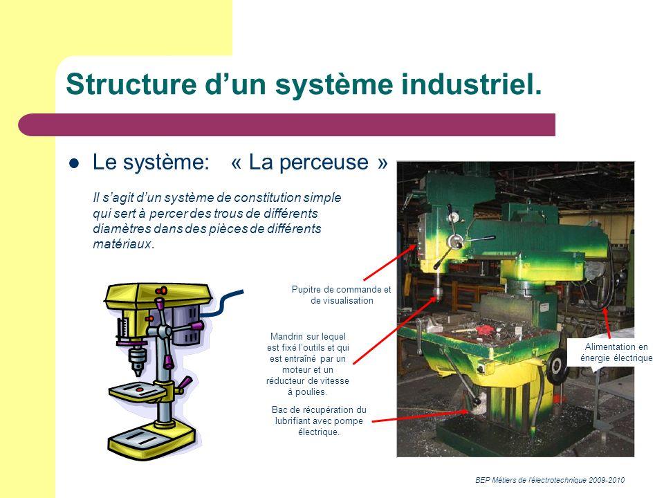 BEP Métiers de lélectrotechnique 2009-2010 Structure dun système industriel. Mandrin sur lequel est fixé loutils et qui est entraîné par un moteur et