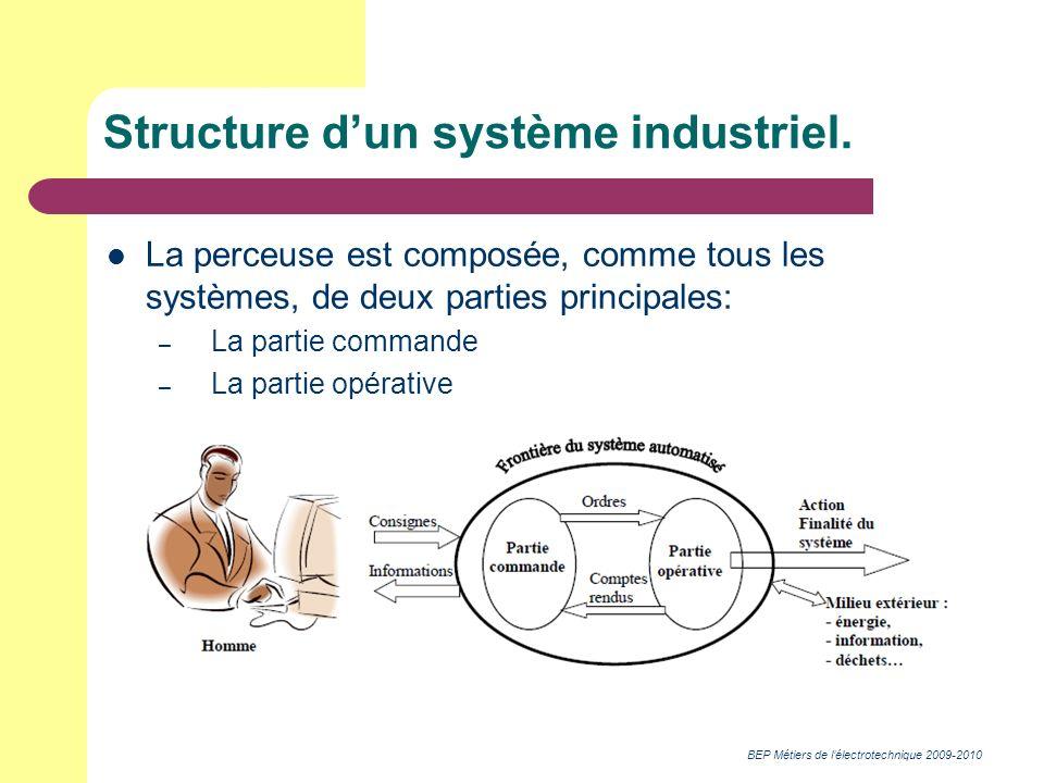 BEP Métiers de lélectrotechnique 2009-2010 Structure dun système industriel. La perceuse est composée, comme tous les systèmes, de deux parties princi