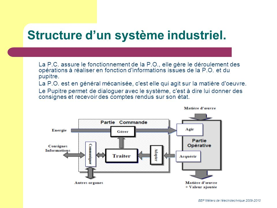 BEP Métiers de lélectrotechnique 2009-2010 Structure dun système industriel. La P.C. assure le fonctionnement de la P.O., elle gère le déroulement des