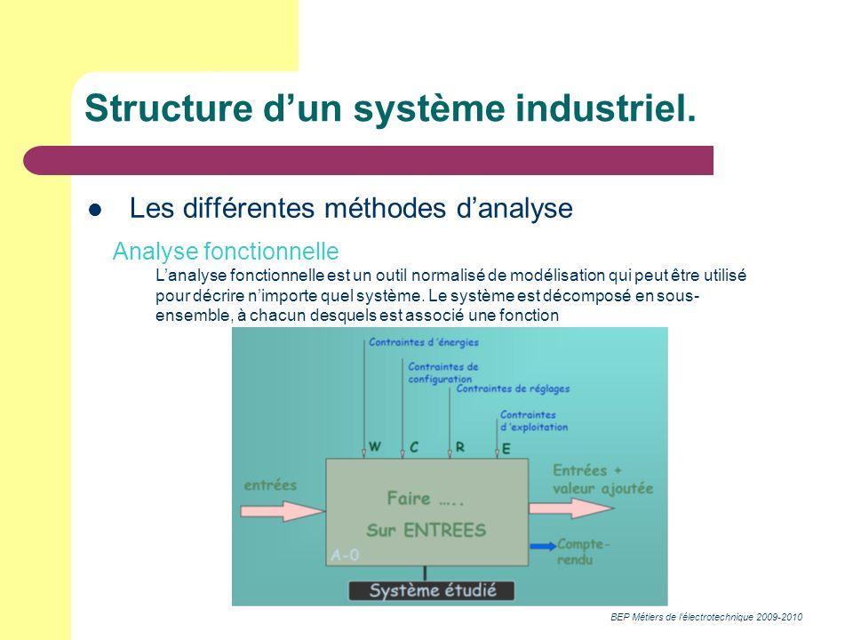 BEP Métiers de lélectrotechnique 2009-2010 Structure dun système industriel. Les différentes méthodes danalyse Analyse fonctionnelle Lanalyse fonction
