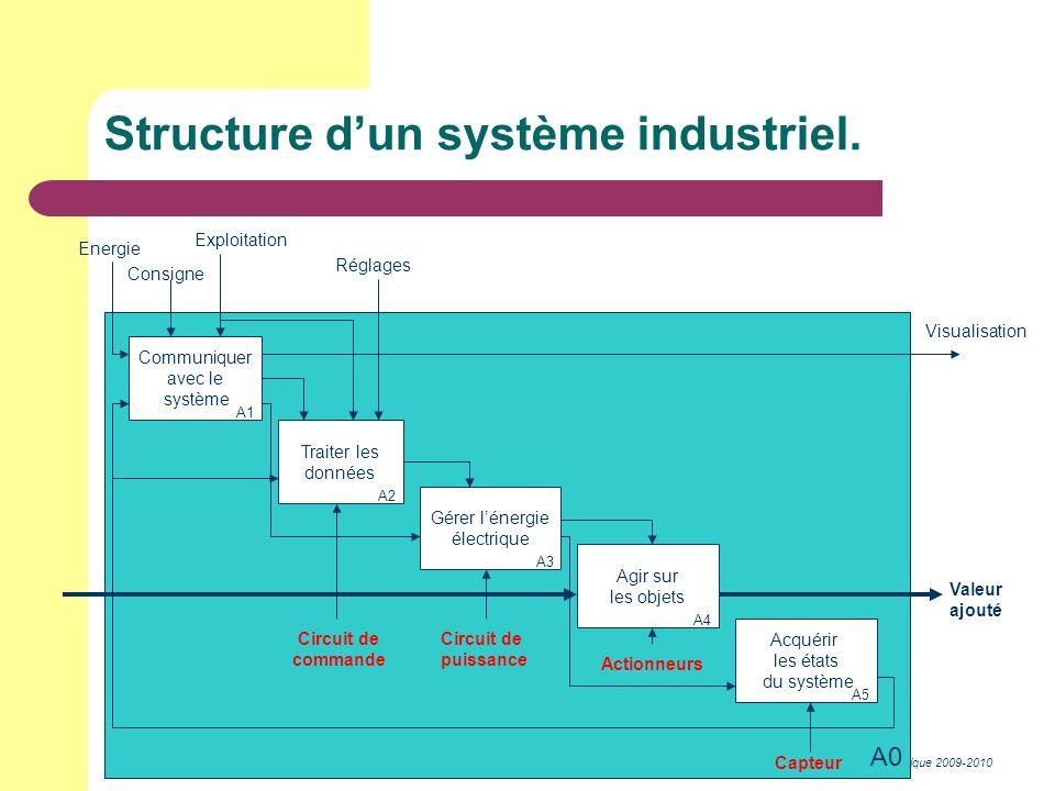 BEP Métiers de lélectrotechnique 2009-2010 A0 Communiquer avec le système Traiter les données Gérer lénergie électrique Agir sur les objets Acquérir l