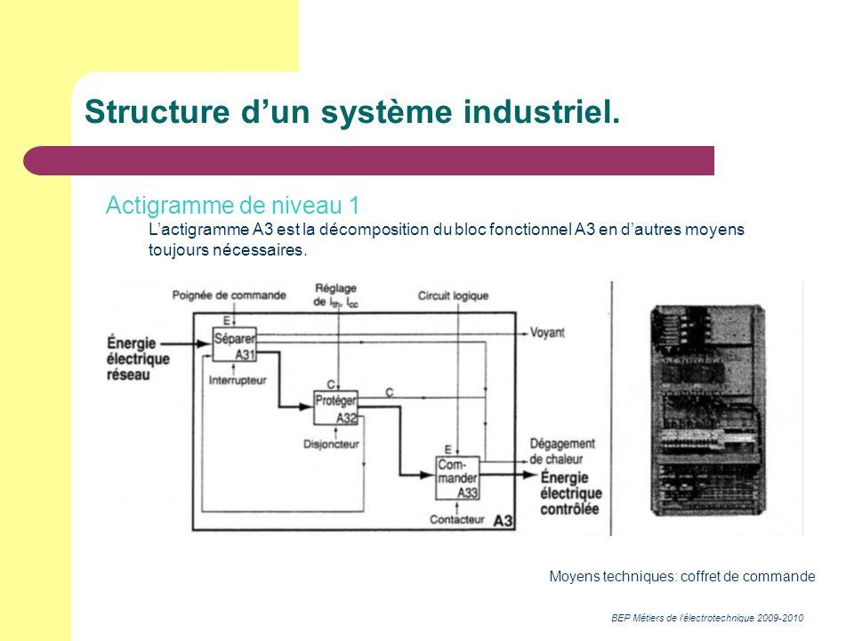 BEP Métiers de lélectrotechnique 2009-2010 Structure dun système industriel. Actigramme de niveau 1 Lactigramme A3 est la décomposition du bloc foncti