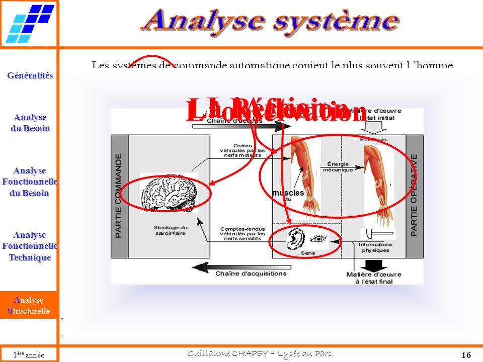 Guillaume CHAPEY – Lycée du Parc 16 Généralités AnalyseFonctionnelle du Besoin AnalyseFonctionnelleTechnique Analysestructurelle Analyse 1 ère année Les systèmes de commande automatique copient le plus souvent l homme.
