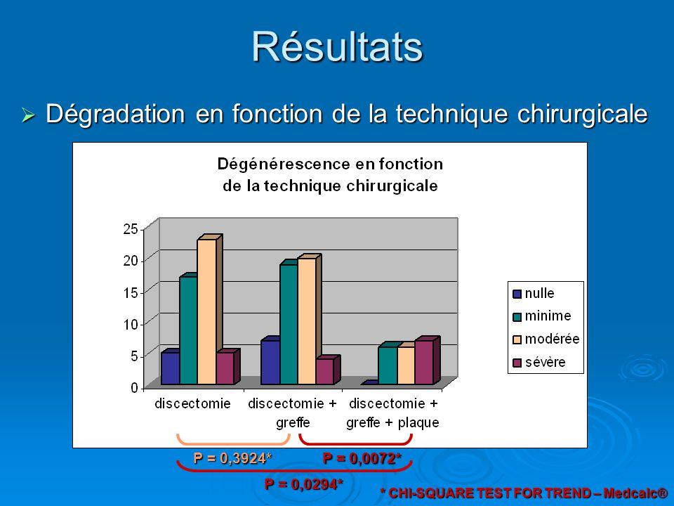 Résultats Dégradation en fonction de la technique chirurgicale Dégradation en fonction de la technique chirurgicale P = 0,0072* P = 0,3924* P = 0,0294