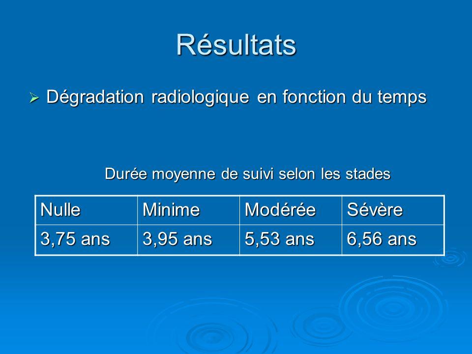Résultats Dégradation radiologique en fonction du temps Dégradation radiologique en fonction du temps Durée moyenne de suivi selon les stades NulleMin