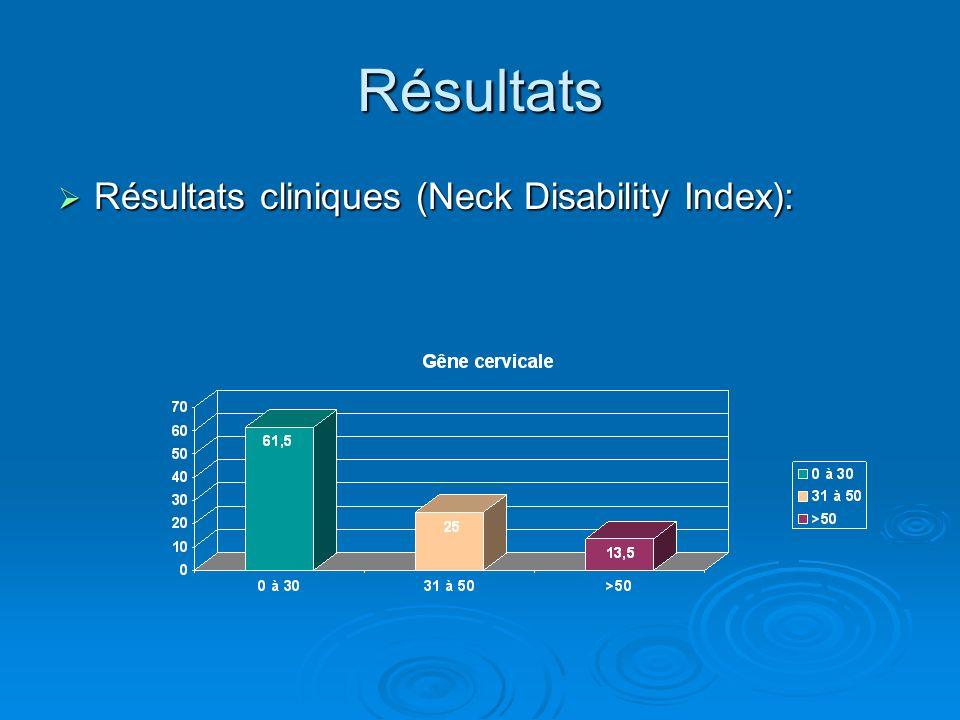 Résultats Résultats cliniques (Neck Disability Index): Résultats cliniques (Neck Disability Index):