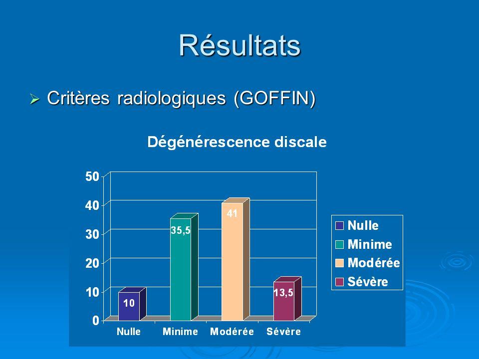 Résultats Critères radiologiques (GOFFIN) Critères radiologiques (GOFFIN)