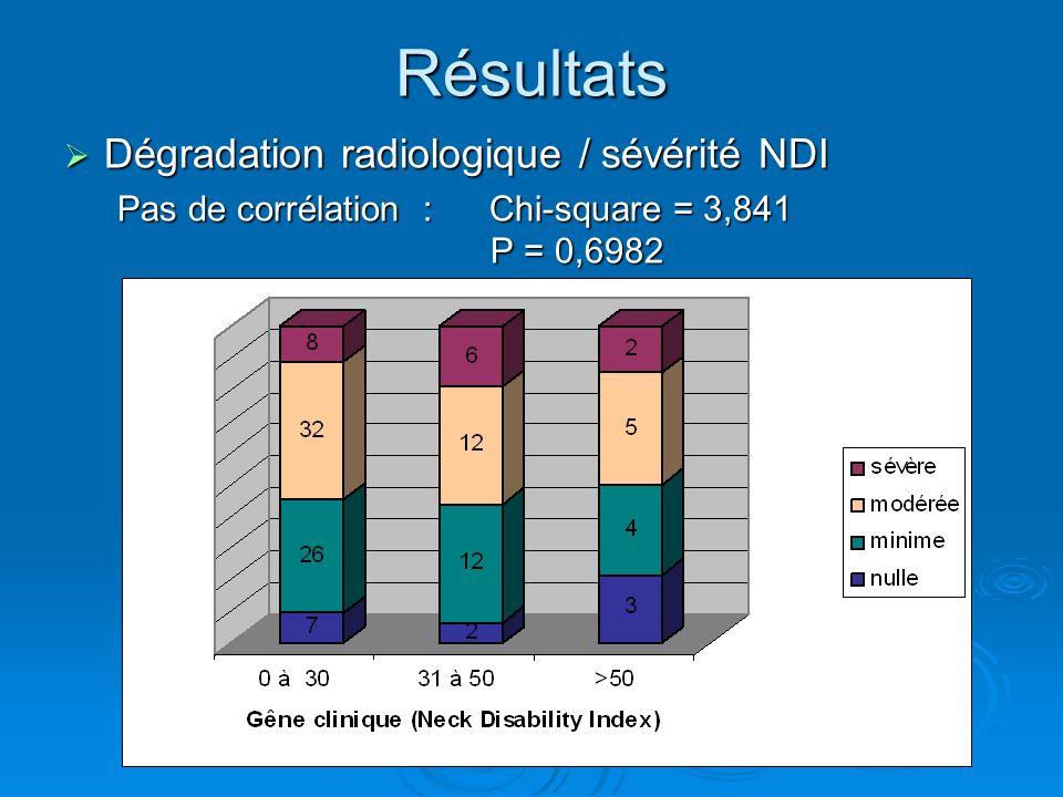 Résultats Dégradation radiologique / sévérité NDI Dégradation radiologique / sévérité NDI Pas de corrélation : Chi-square = 3,841 P = 0,6982