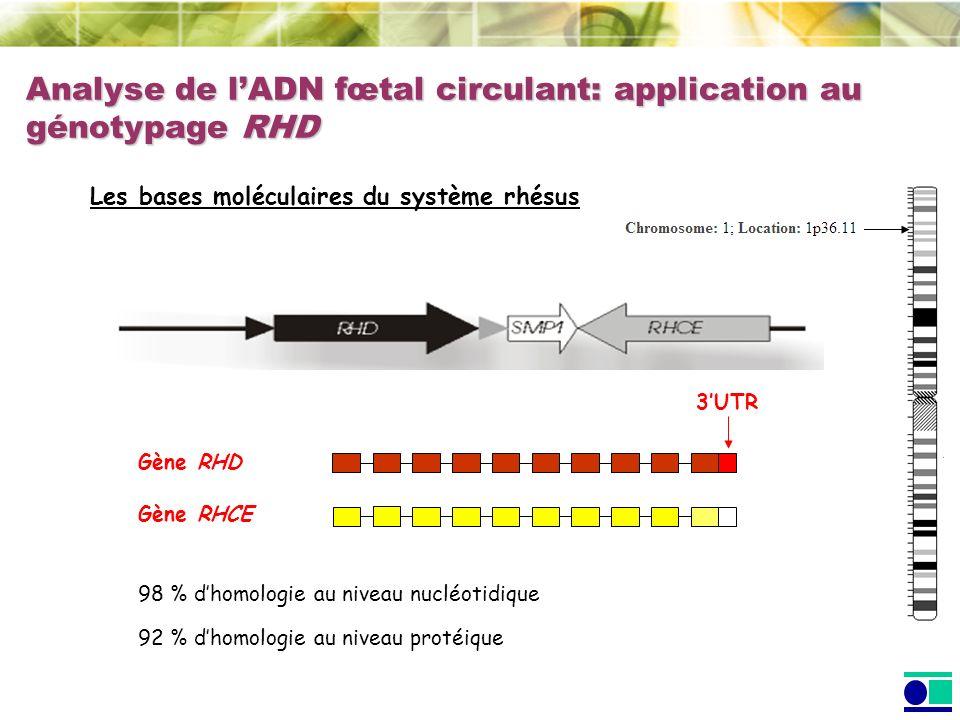 Analyse de lADN fœtal circulant: application au génotypage RHD Les bases moléculaires du système rhésus Gène RHD Gène RHCE 98 % dhomologie au niveau n