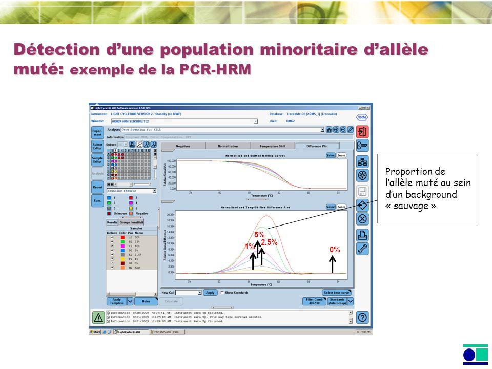 1% 0% 2.5% 5% Détection dune population minoritaire dallèle muté: exemple de la PCR-HRM Proportion de lallèle muté au sein dun background « sauvage »