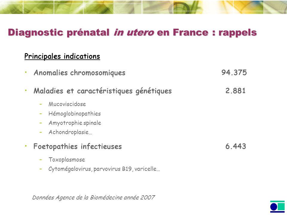 Diagnostic des anomalies chromosomiques : 94.375 Indication Age maternel ( 38 ans)30.677 Marqueurs sériques38.377 Soit de 345 à 690 pertes fœtales pour 895 trisomies 21 détectées Diagnostic prénatal in utero en France : rappels Données Agence de la Biomédecine année 2007