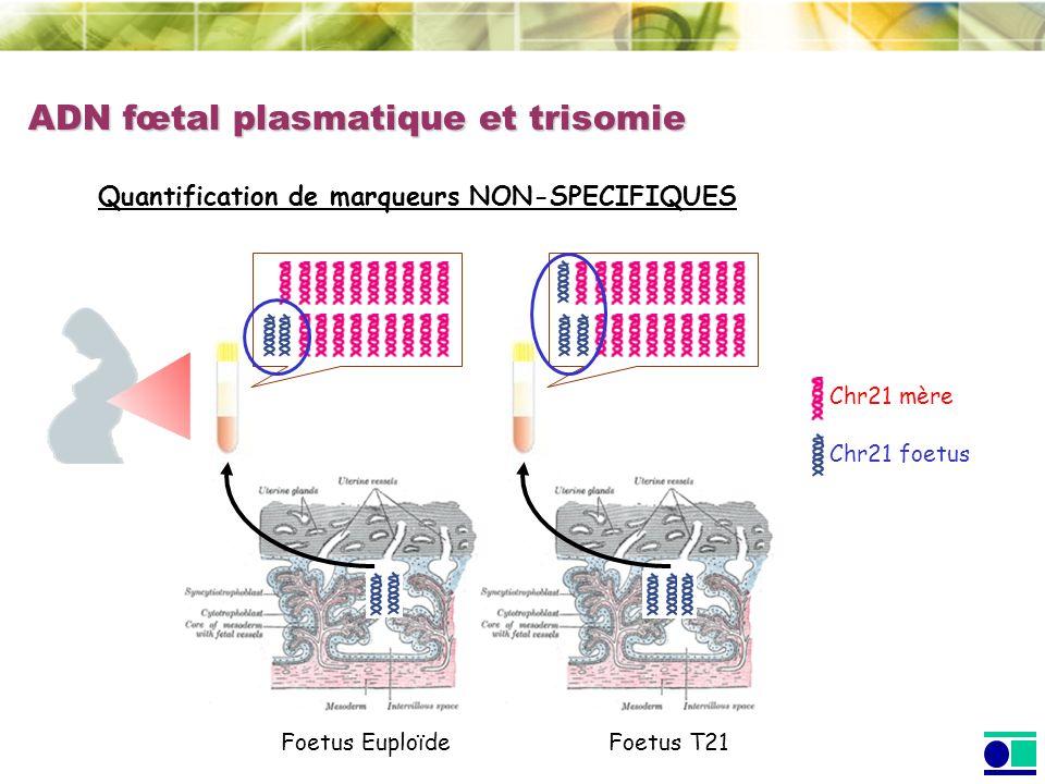 Quantification de marqueurs NON-SPECIFIQUES Chr21 mère Foetus EuploïdeFoetus T21 Chr21 foetus ADN fœtal plasmatique et trisomie