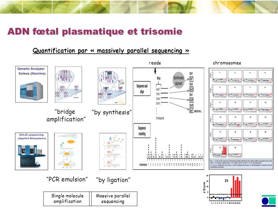 Quantification par « massively parallel sequencing » bridge amplification by synthesis Massive parallel sequencing PCR emulsion by ligation Single mol