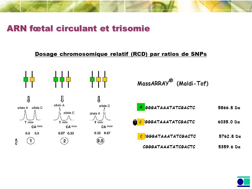 ARN fœtal circulant et trisomie CGGGATAAATATCGACTC5866.8 Da CGGGATAAATATCGACTC6035.0 Da A C T CGGGATAAATATCGACTC5359.6 Da CGGGATAAATATCGACTC5762.8 Da