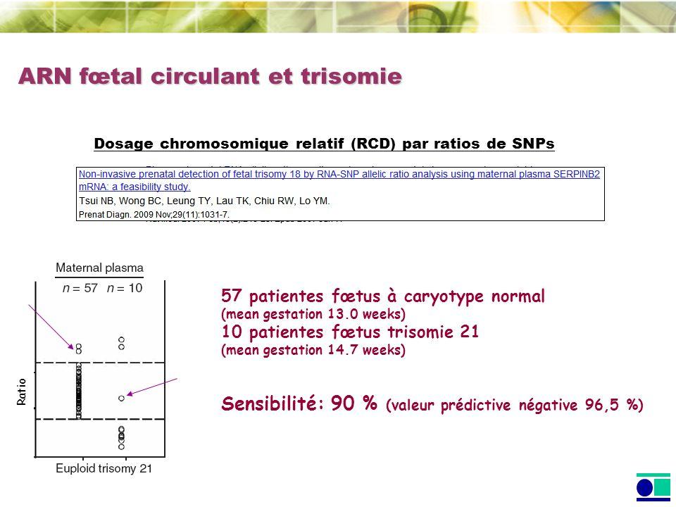 ARN fœtal circulant et trisomie Sensibilité: 90 % (valeur prédictive négative 96,5 %) 57 patientes fœtus à caryotype normal (mean gestation 13.0 weeks
