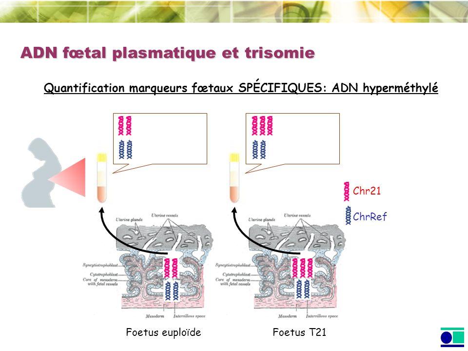 ChrRef ADN fœtal plasmatique et trisomie Foetus euploïdeFoetus T21 Quantification marqueurs fœtaux SPÉCIFIQUES: ADN hyperméthylé Chr21